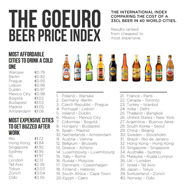 BE The GoEuro beer index