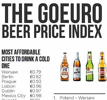 The GoEuro Beer Price Index